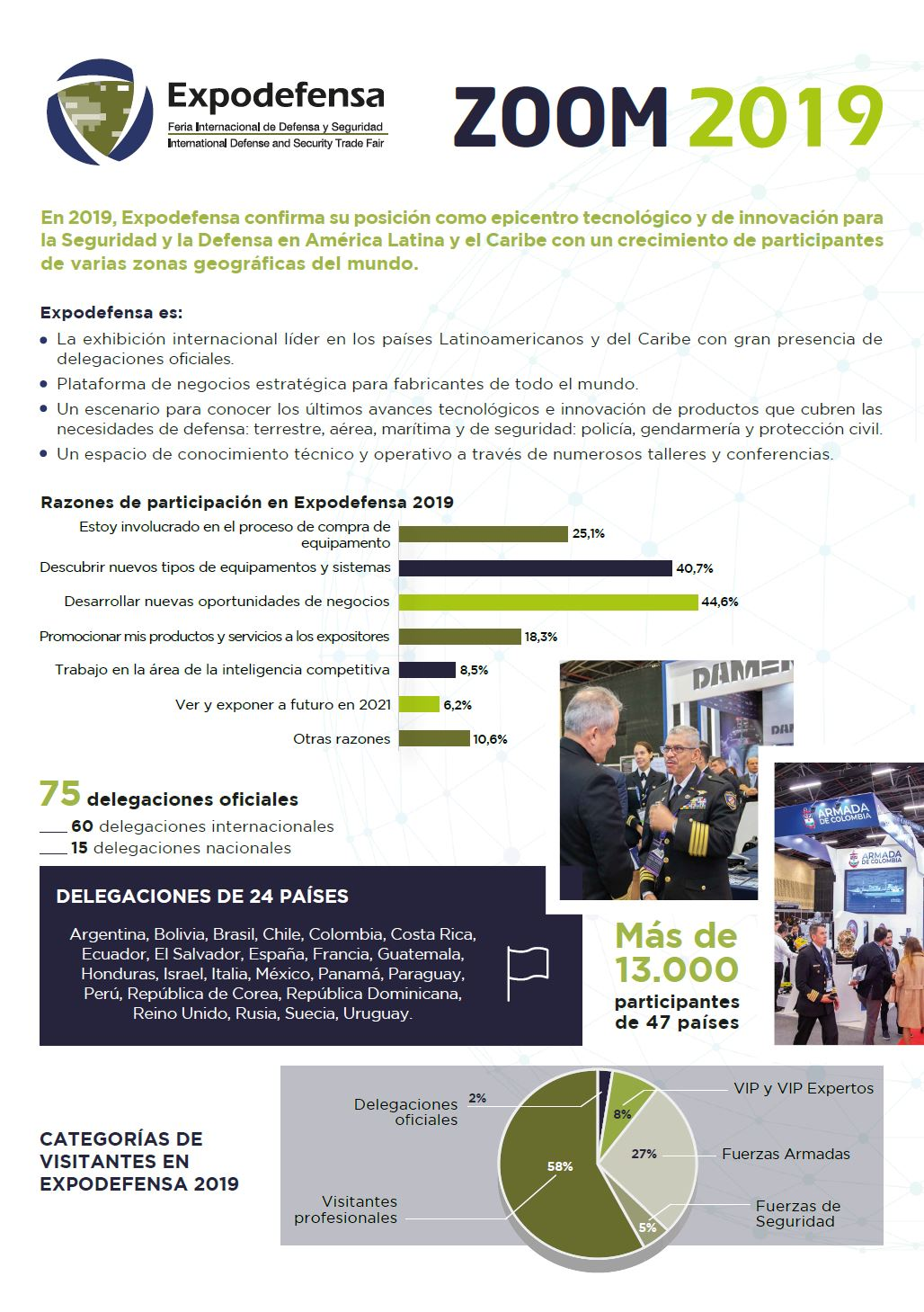 Expodefensa 2019 - balance